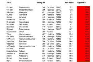 tabel 2012 1